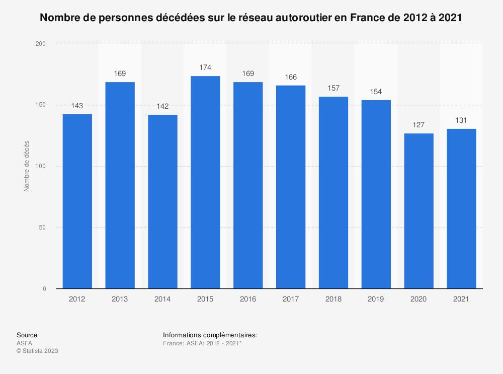 Statistique: Nombre de personnes décédées sur le réseau autoroutier en France de 2012 à 2018 | Statista