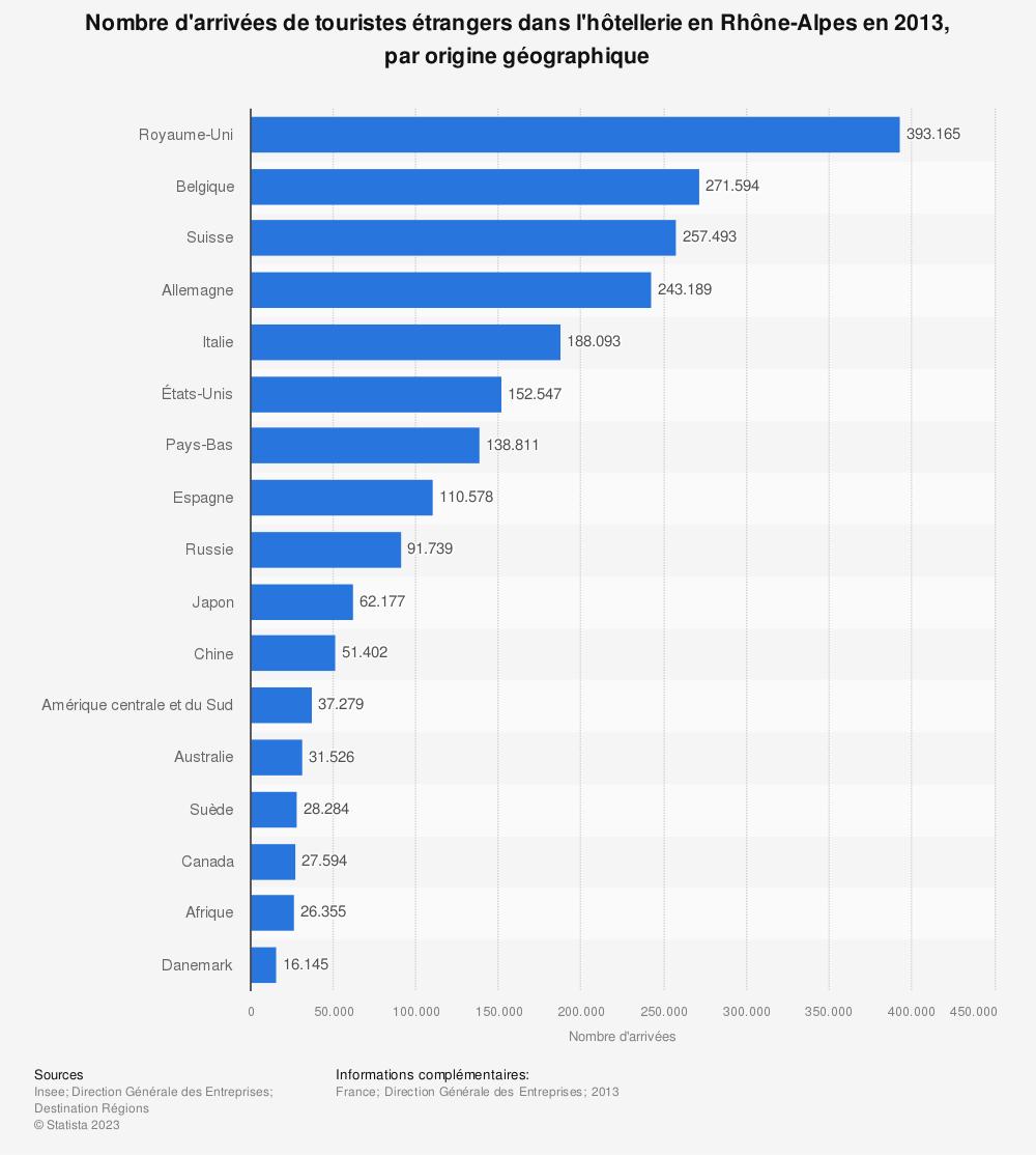 Statistique: Nombre d'arrivées de touristes étrangers dans l'hôtellerie en Rhône-Alpes en 2013, par origine géographique | Statista