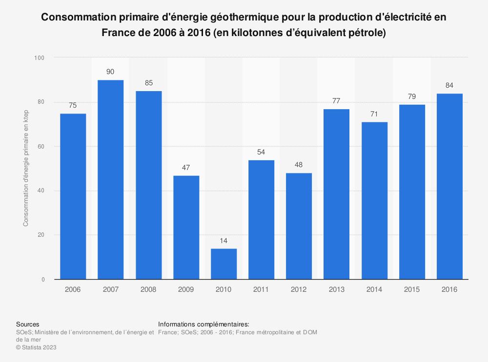 Statistique: Consommation primaire d'énergie géothermique pour la production d'électricité en France de 2006 à 2016 (en kilotonnes d'équivalent pétrole) | Statista