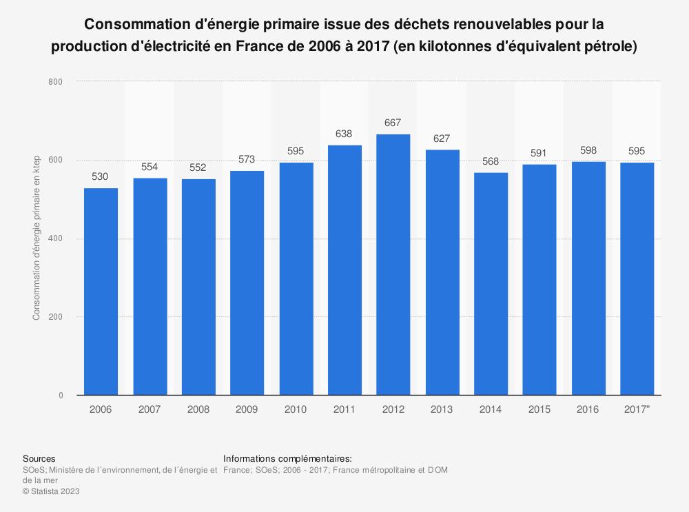 Statistique: Consommation d'énergie primaire issue des déchets renouvelables pour la production d'électricité en France de 2006 à 2017 (en kilotonnes d'équivalent pétrole) | Statista