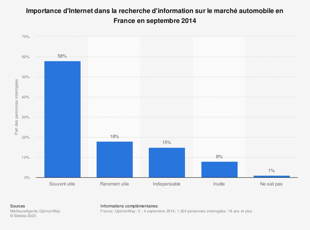 Statistique: Importance d'Internet dans la recherche d'information sur le marché automobile en France en septembre 2014 | Statista