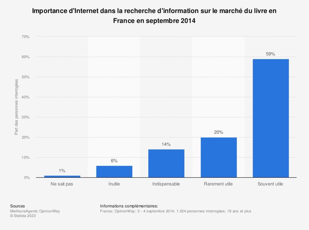 Statistique: Importance d'Internet dans la recherche d'information sur le marché du livre en France en septembre 2014 | Statista