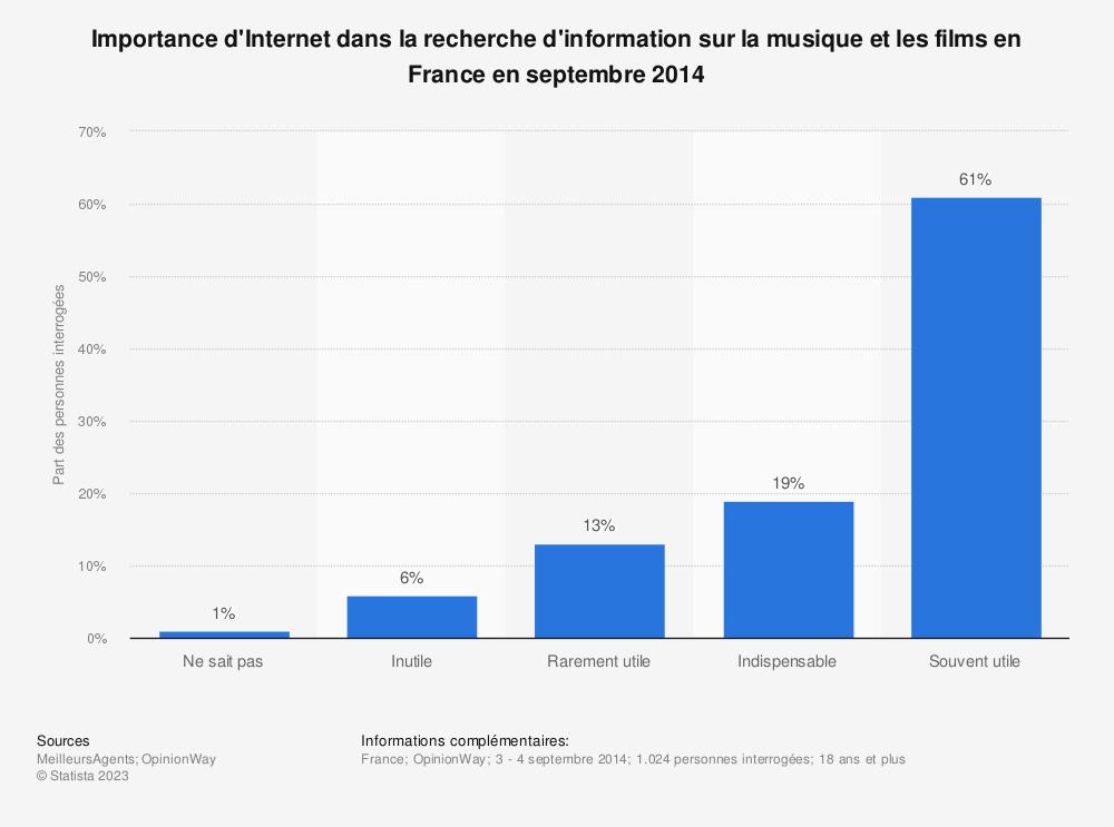 Statistique: Importance d'Internet dans la recherche d'information sur la musique et les films en France en septembre 2014 | Statista