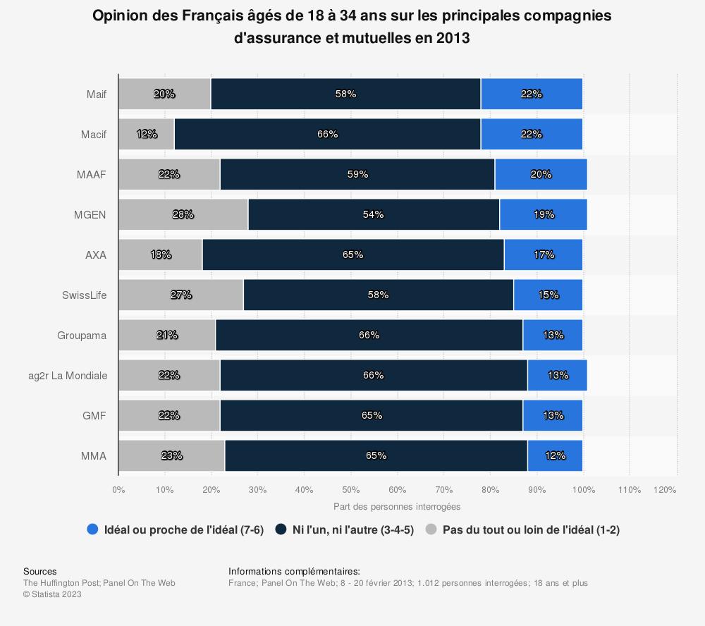 Statistique: Opinion des Français âgés de 18 à 34 ans sur les principales compagnies d'assurance et mutuelles en 2013 | Statista