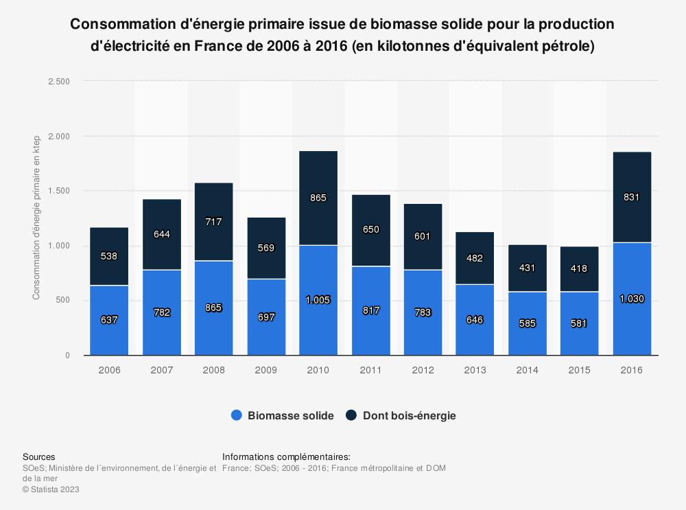 Statistique: Consommation d'énergie primaire issue de biomasse solide pour la production d'électricité en France de 2006 à 2016 (en kilotonnes d'équivalent pétrole) | Statista