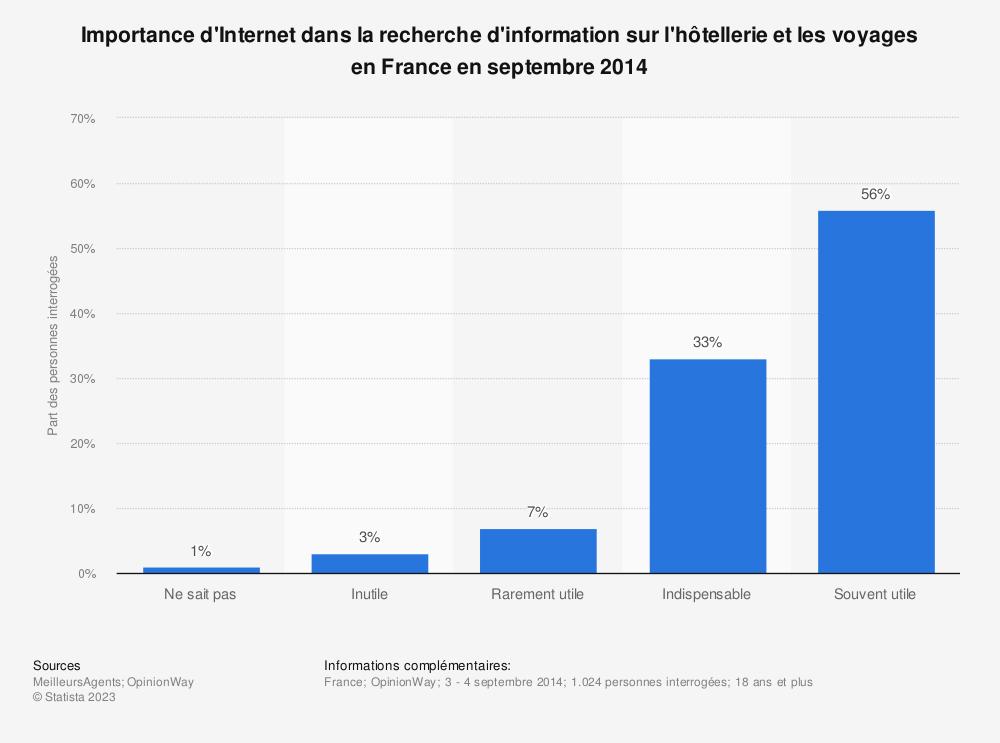 Statistique: Importance d'Internet dans la recherche d'information sur l'hôtellerie et les voyages en France en septembre 2014 | Statista