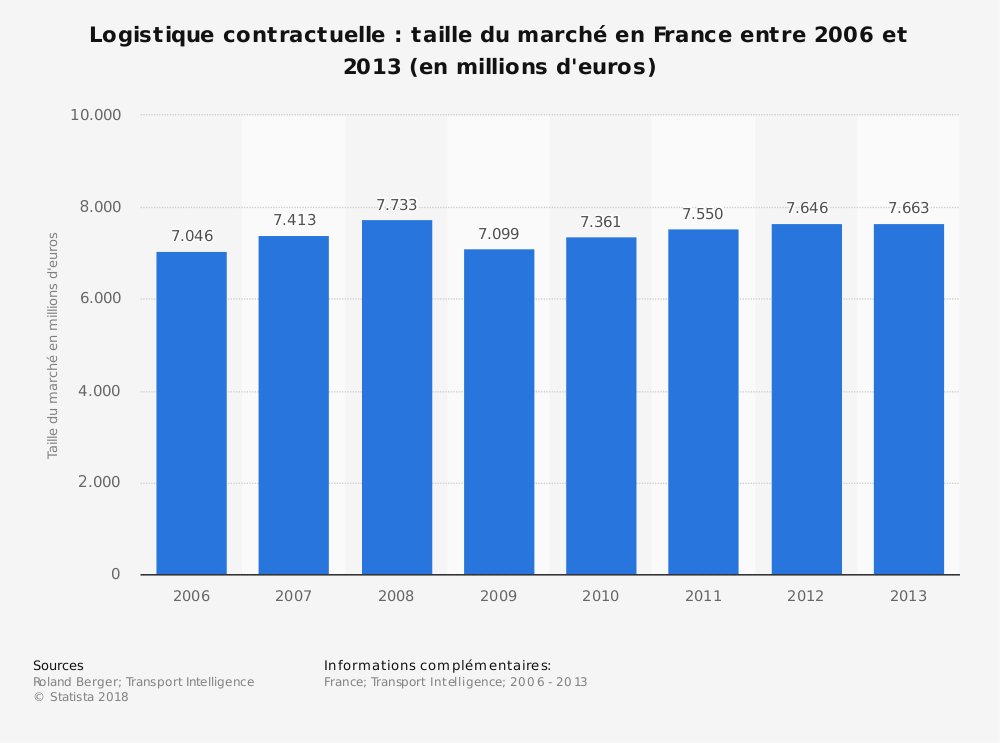 Statistique: Logistique contractuelle: taille du marché en France entre 2006 et 2013 (en millions d'euros) | Statista