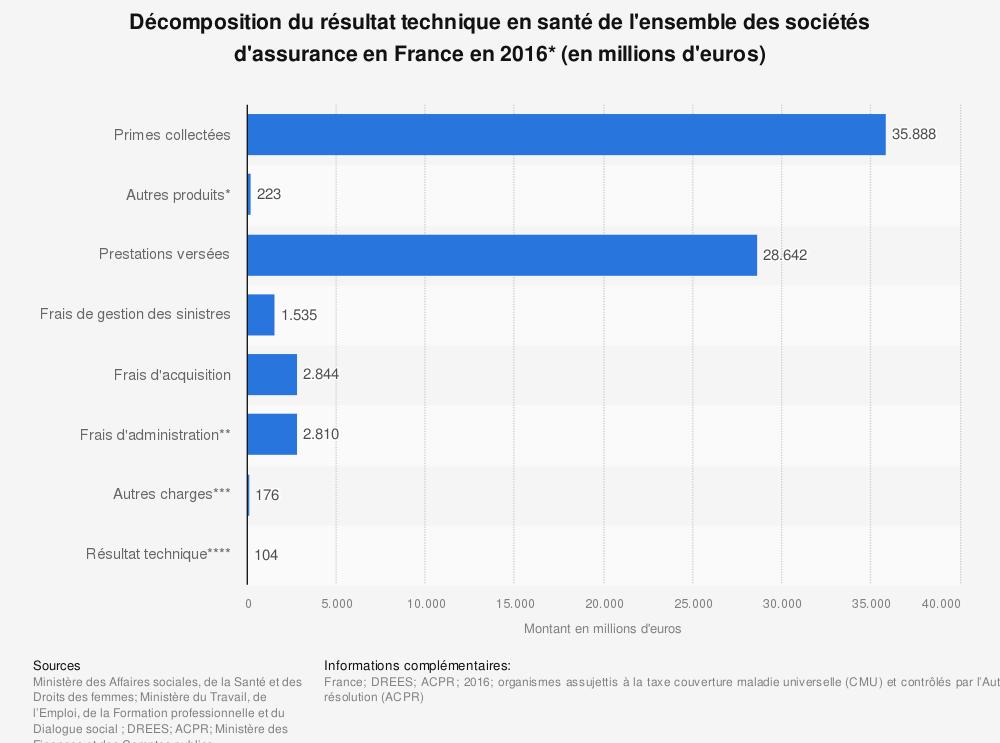 Statistique: Décomposition du résultat technique en santé de l'ensemble des sociétés d'assurance en France en 2016* (en millions d'euros) | Statista