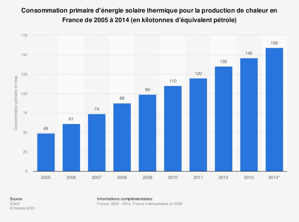 Statistique: Consommation primaire d'énergie solaire thermique pour la production de chaleur en France de 2005 à 2014 (en kilotonnes d'équivalent pétrole) | Statista