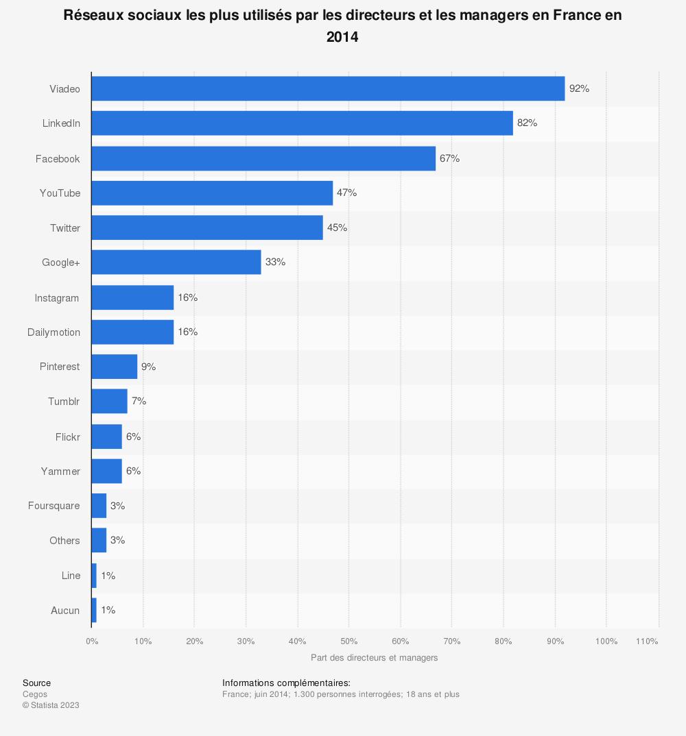 Statistique: Réseaux sociaux les plus utilisés par les directeurs et les managers en France en 2014 | Statista