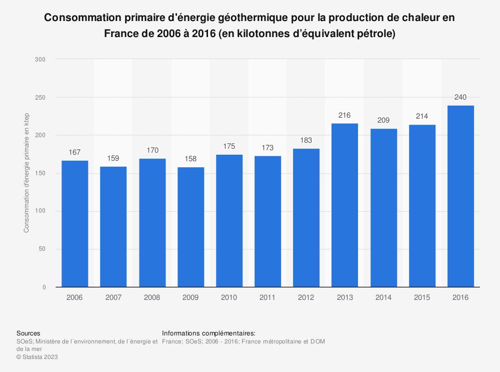 Statistique: Consommation primaire d'énergie géothermique pour la production de chaleur en France de 2006 à 2016 (en kilotonnes d'équivalent pétrole) | Statista