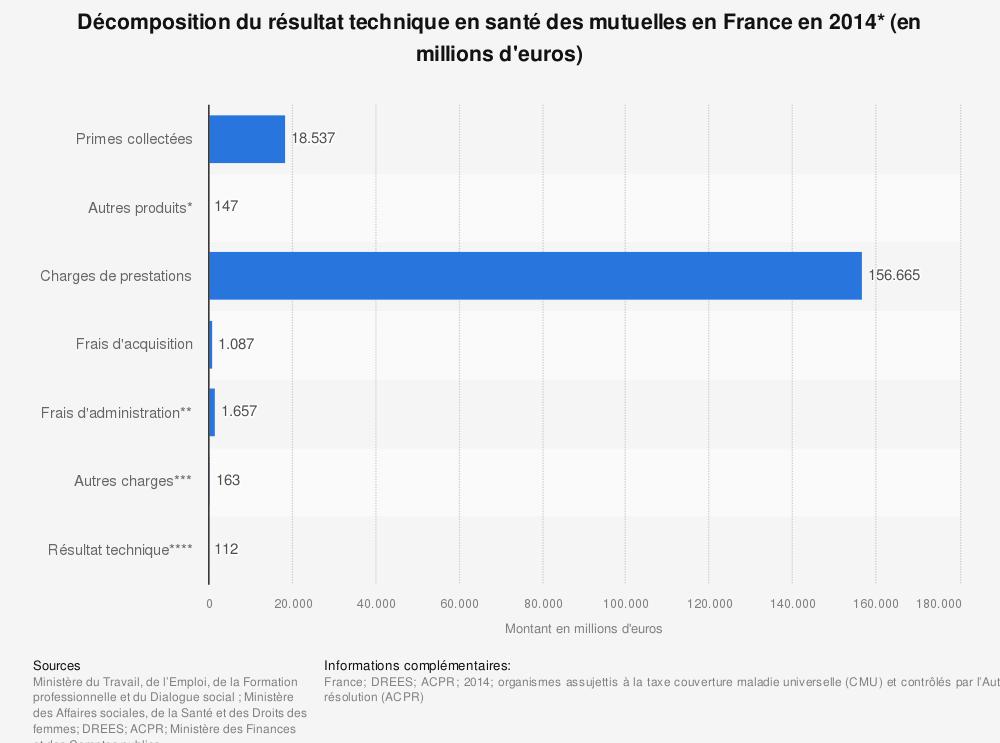 Statistique: Décomposition du résultat technique en santé des mutuelles en France en 2014* (en millions d'euros) | Statista