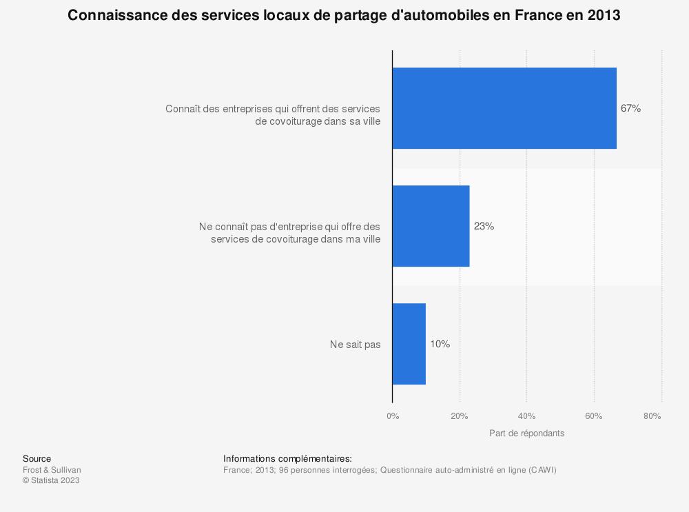 Statistique: Connaissance des services locaux de partage d'automobiles en France en 2013 | Statista