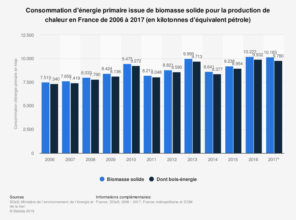 Statistique: Consommation d'énergie primaire issue de biomasse solide pour la production de chaleur en France de 2006 à 2017 (en kilotonnes d'équivalent pétrole) | Statista