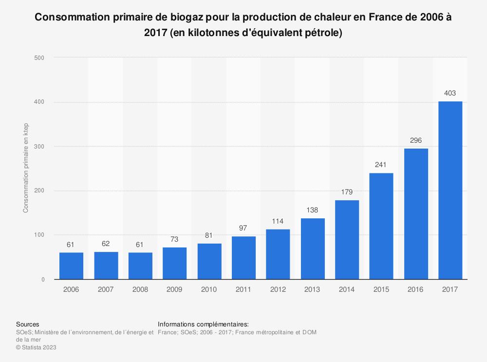 Statistique: Consommation primaire de biogaz pour la production de chaleur en France de 2006 à 2017 (en kilotonnes d'équivalent pétrole) | Statista