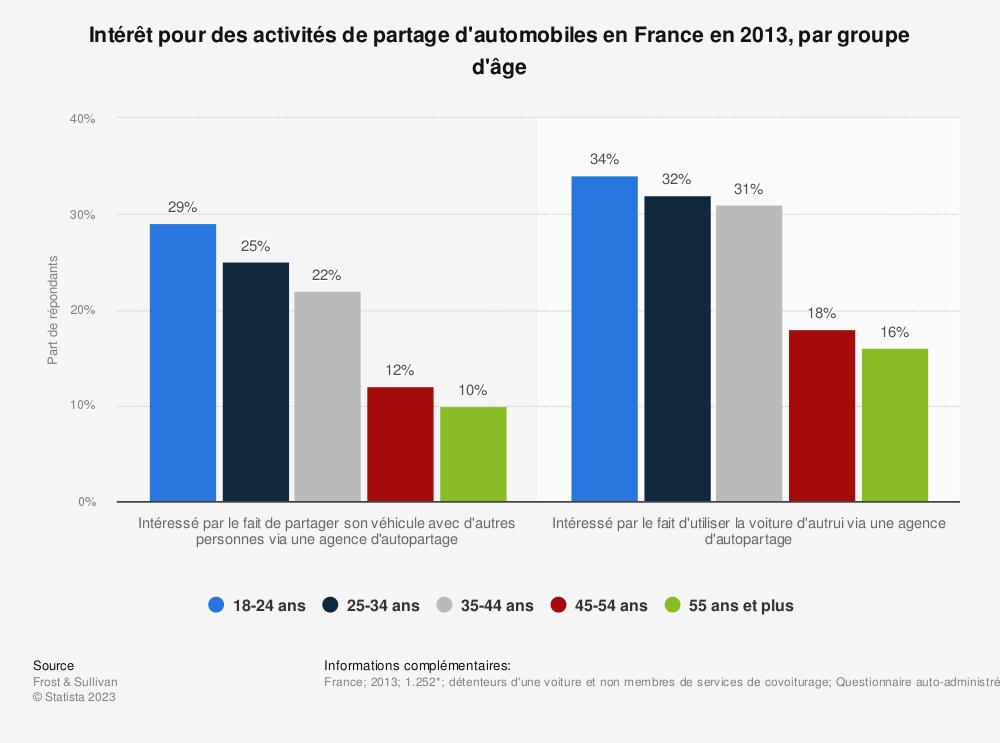Statistique: Intérêt pour des activités de partage d'automobiles en France en 2013, par groupe d'âge | Statista