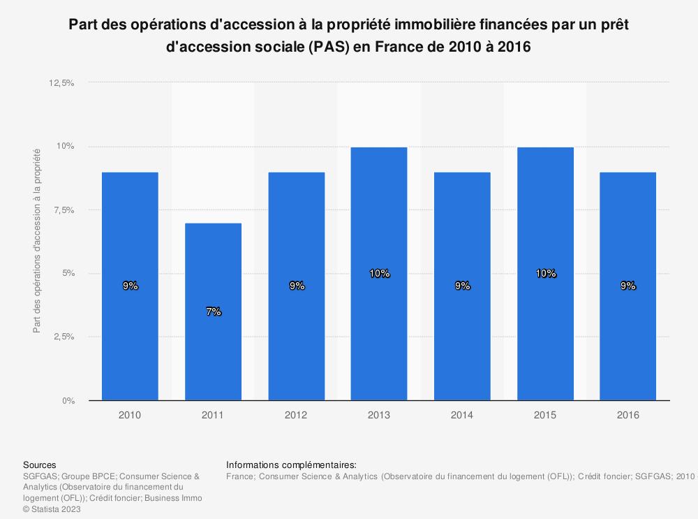 Statistique: Part des opérations d'accession à la propriété immobilière financées par un prêt d'accession sociale (PAS) en France de 2010 à 2016 | Statista