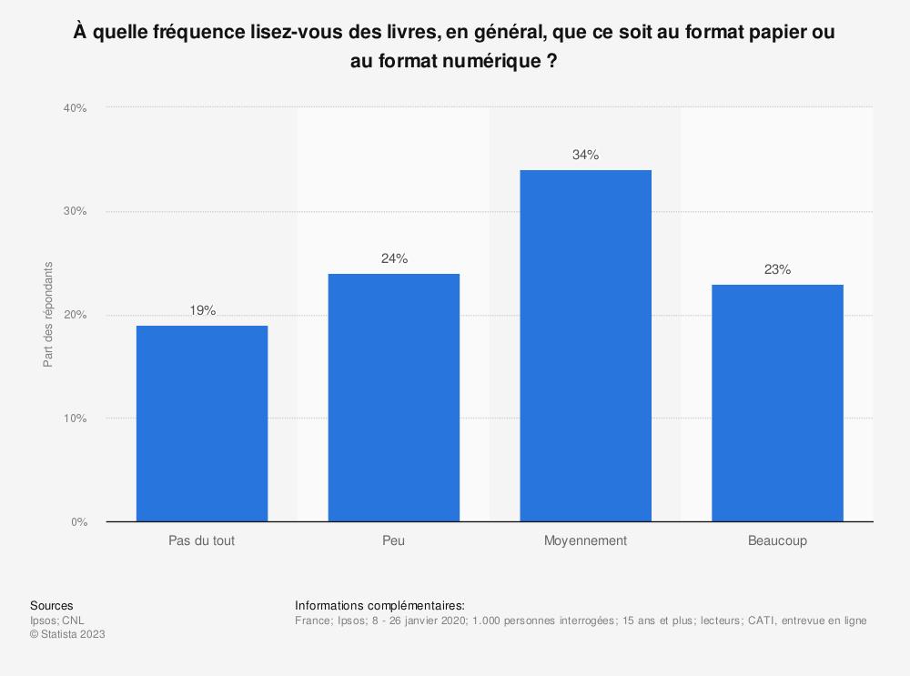 Statistique: À quelle fréquence lisez-vous des livres, en général, que ce soit au format papier ou au format numérique ? | Statista