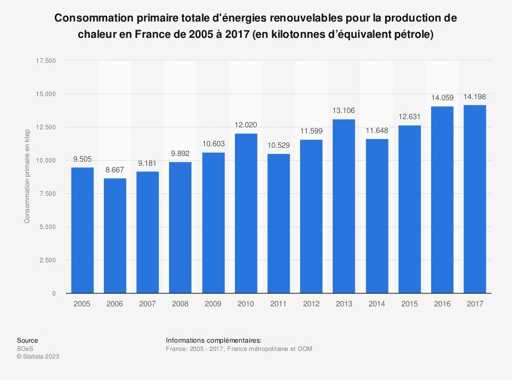 Statistique: Consommation primaire totale d'énergies renouvelables pour la production de chaleur en France de 2005 à 2017 (en kilotonnes d'équivalent pétrole) | Statista