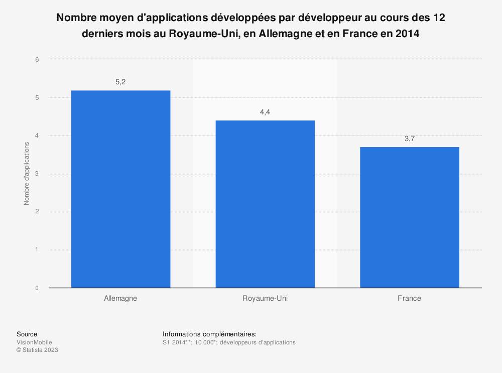 Statistique: Nombre moyen d'applications développées par développeur au cours des 12 derniers mois au Royaume-Uni, en Allemagne et en France en 2014 | Statista