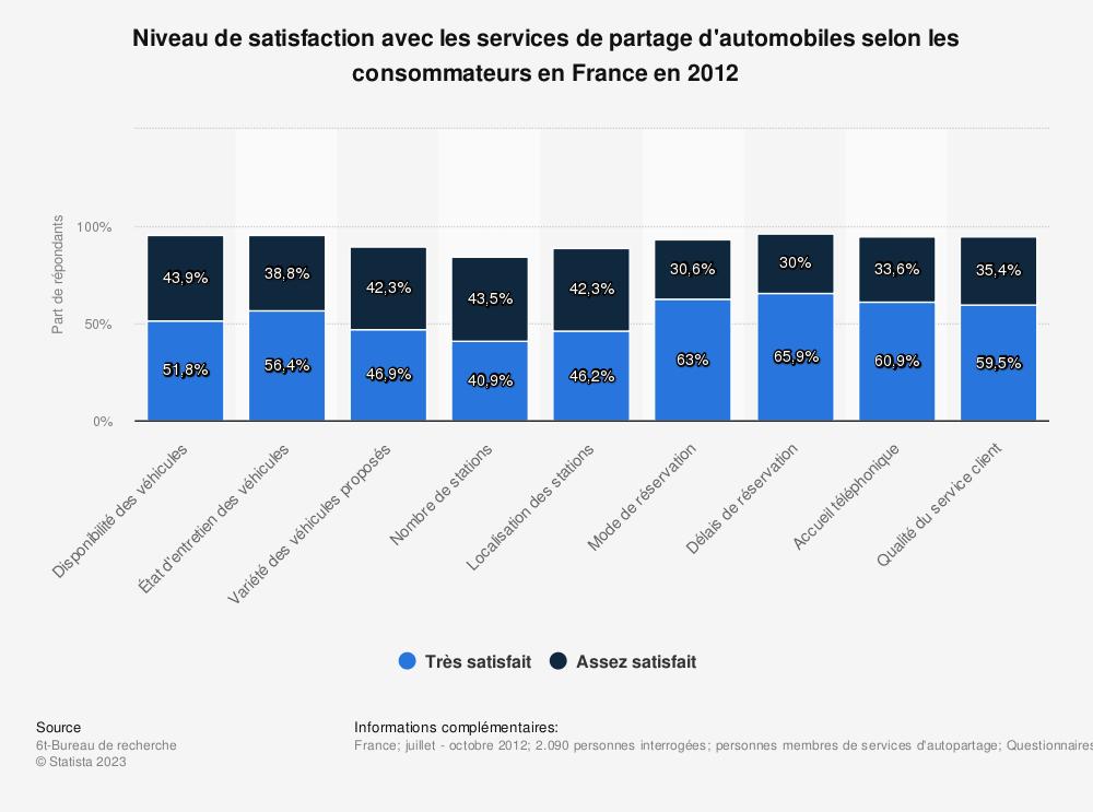 Statistique: Niveau de satisfaction avec les services de partage d'automobiles selon les consommateurs en France en 2012 | Statista