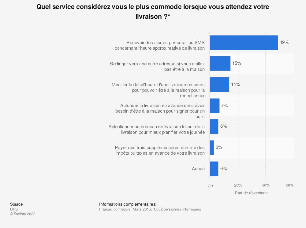Statistique: Quel service considérez vous le plus commode lorsque vous attendez votre livraison?* | Statista