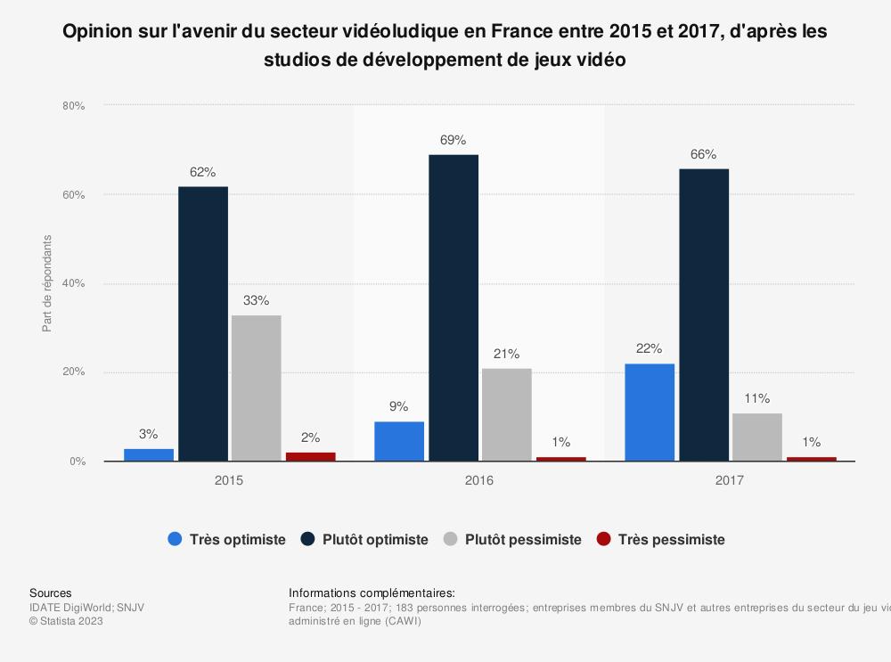 Statistique: Opinion sur l'avenir du secteur vidéoludique en France entre 2015 et 2017, d'après les studios de développement de jeux vidéo | Statista