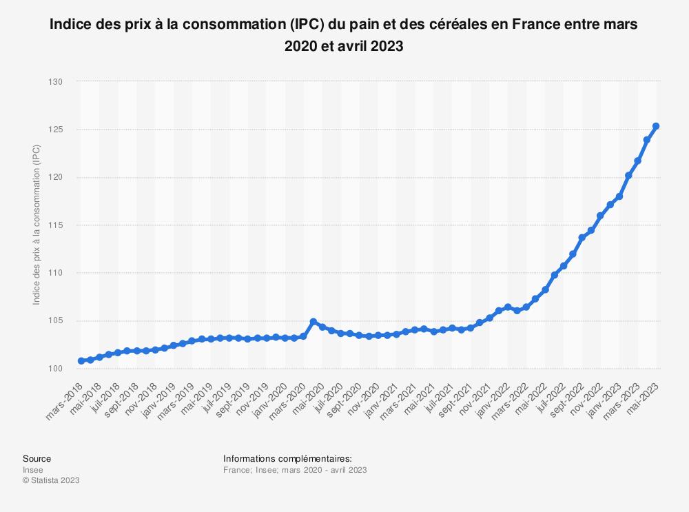 Statistique: Indice des prix à la consommation (IPC) du pain et des céréales en France entre mai 2018  et mai 2019 | Statista