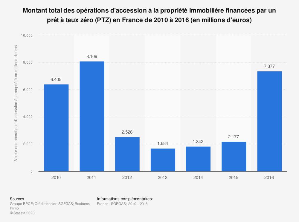 Statistique: Montant total des opérations d'accession à la propriété immobilière financées par un prêt à taux zéro (PTZ) en France de 2010 à 2016 (en millions d'euros) | Statista