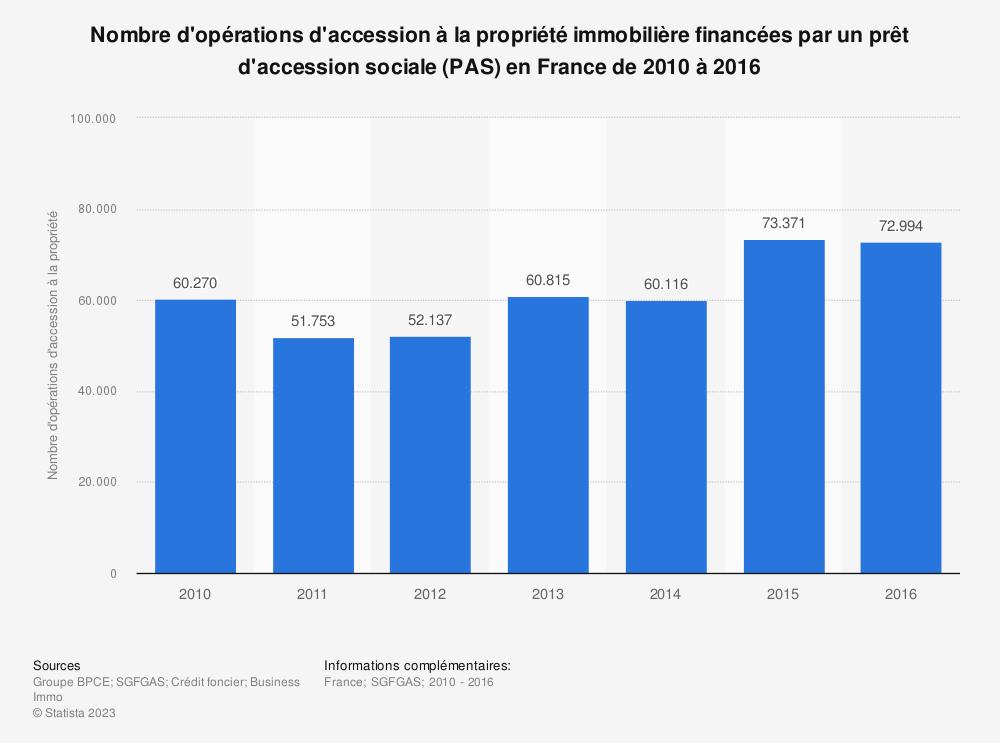Statistique: Nombre d'opérations d'accession à la propriété immobilière financées par un prêt d'accession sociale (PAS) en France de 2010 à 2016 | Statista