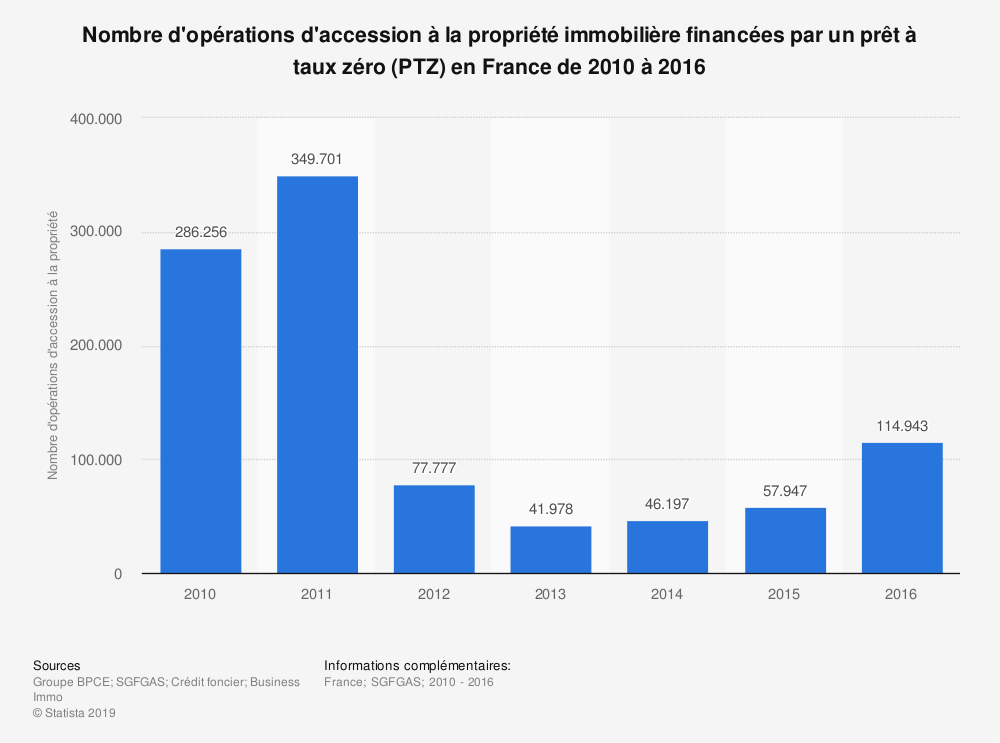 Statistique: Nombre d'opérations d'accession à la propriété immobilière financées par un prêt à taux zéro (PTZ) en France de 2010 à 2016 | Statista
