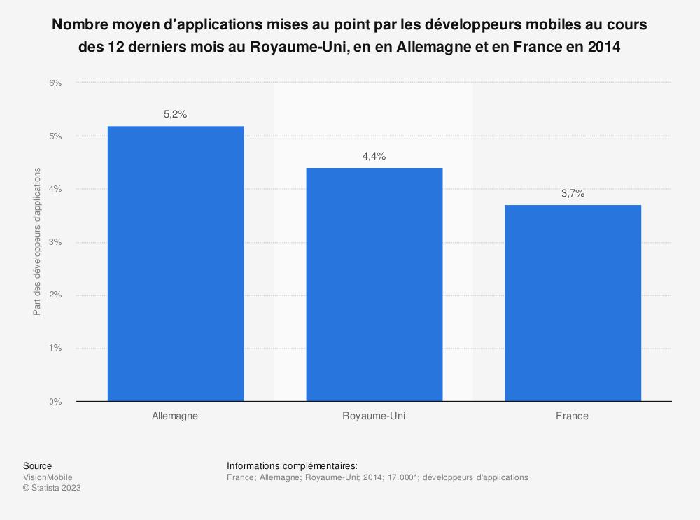 Statistique: Nombre moyen d'applications mises au point par les développeurs mobiles au cours des 12 derniers mois au Royaume-Uni, en en Allemagne et en France en 2014 | Statista