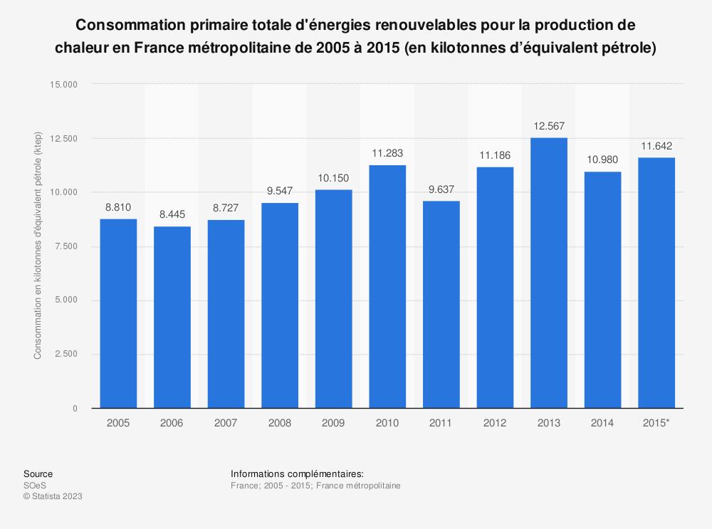 Statistique: Consommation primaire totale d'énergies renouvelables pour la production de chaleur en France métropolitaine de 2005 à 2015 (en kilotonnes d'équivalent pétrole) | Statista