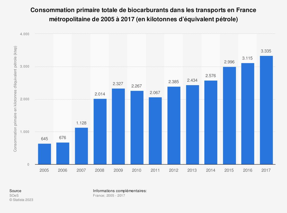 Statistique: Consommation primaire totale de biocarburants dans les transports en France métropolitaine de 2005 à 2017 (en kilotonnes d'équivalent pétrole) | Statista