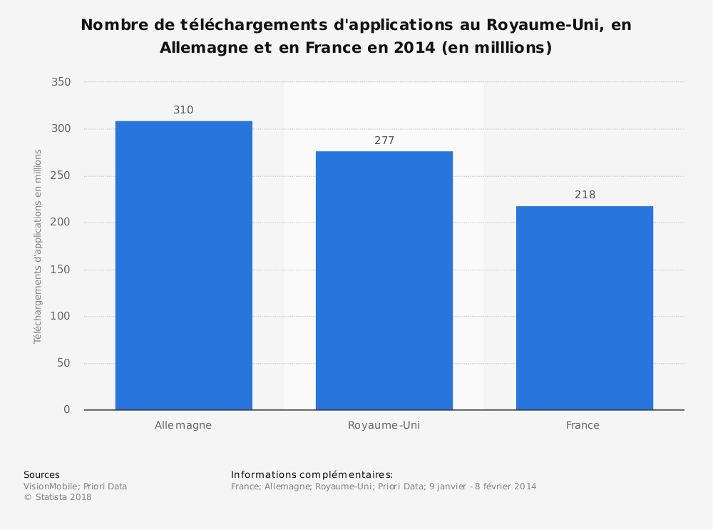 Statistique: Nombre de téléchargements d'applications au Royaume-Uni, en Allemagne et en France en 2014 (en milllions) | Statista