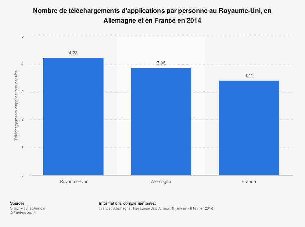 Statistique: Nombre de téléchargements d'applications par personne au Royaume-Uni, en Allemagne et en France en 2014 | Statista