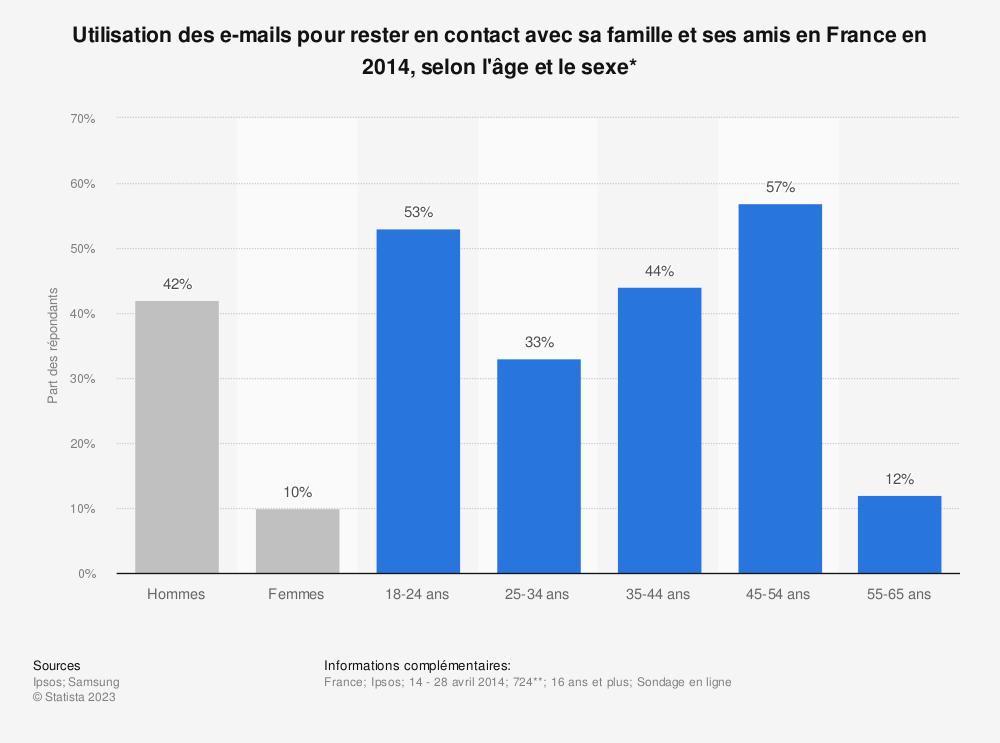 Statistique: Utilisation des e-mails pour rester en contact avec sa famille et ses amis en France en 2014, selon l'âge et le sexe* | Statista