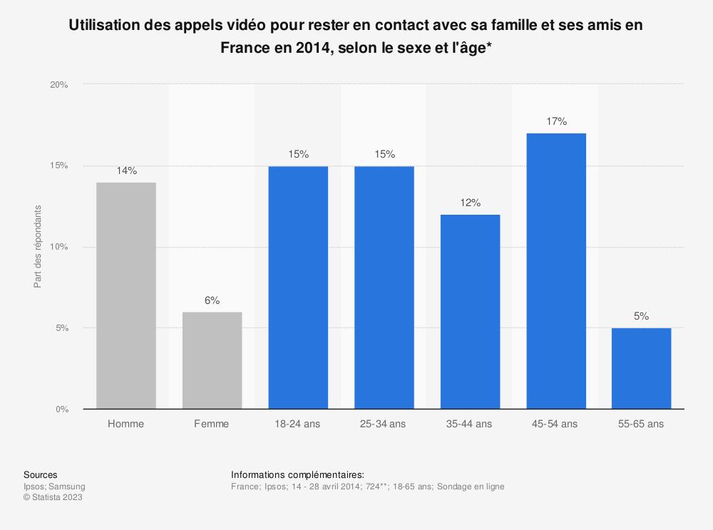 Statistique: Utilisation des appels vidéo pour rester en contact avec sa famille et ses amis en France en 2014, selon le sexe et l'âge* | Statista