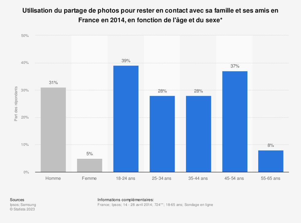 Statistique: Utilisation du partage de photos pour rester en contact avec sa famille et ses amis en France en 2014, en fonction de l'âge et du sexe* | Statista