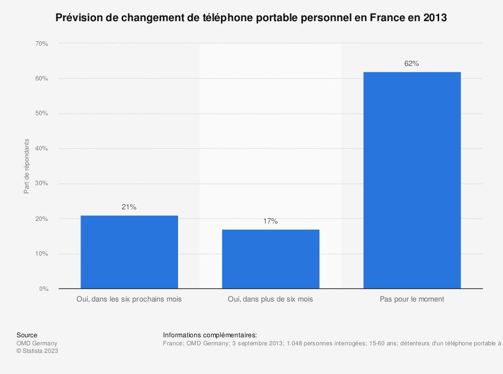 Statistique: Prévision de changement de téléphone portable personnel en France en 2013 | Statista