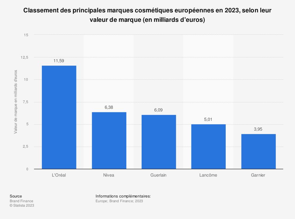 Statistique: Classement des principales marques cosmétiques européennes en 2020, selon leur valeur de marque (en millions de dollars des États-Unis) | Statista