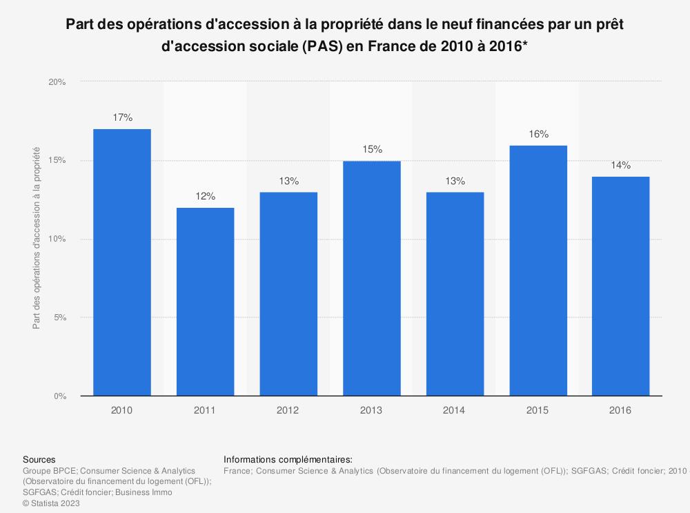 Statistique: Part des opérations d'accession à la propriété dans le neuf financées par un prêt d'accession sociale (PAS) en France de 2010 à 2016* | Statista