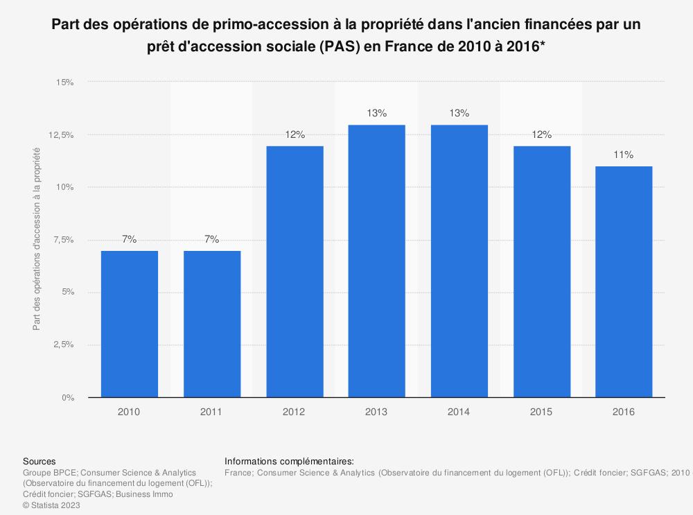 Statistique: Part des opérations de primo-accession à la propriété dans l'ancien financées par un prêt d'accession sociale (PAS) en France de 2010 à 2016* | Statista