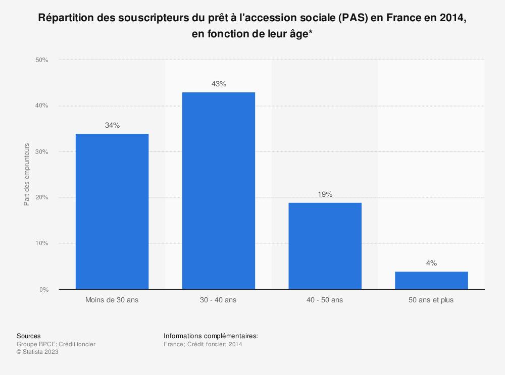 Statistique: Répartition des souscripteurs du prêt à l'accession sociale (PAS) en France en 2014, en fonction de leur âge* | Statista
