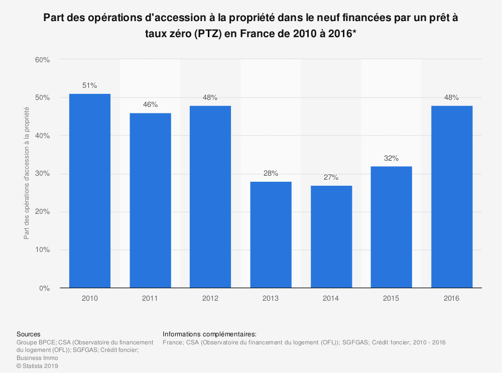 Statistique: Part des opérations d'accession à la propriété dans le neuf financées par un prêt à taux zéro (PTZ) en France de 2010 à 2016* | Statista