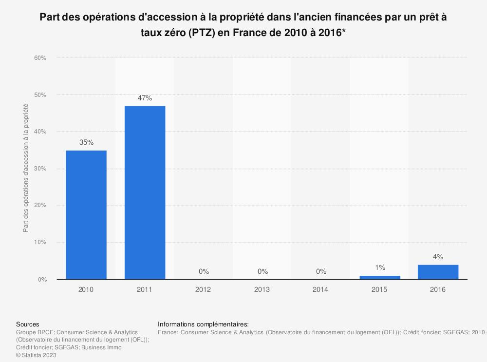 Statistique: Part des opérations d'accession à la propriété dans l'ancien financées par un prêt à taux zéro (PTZ) en France de 2010 à 2014* | Statista