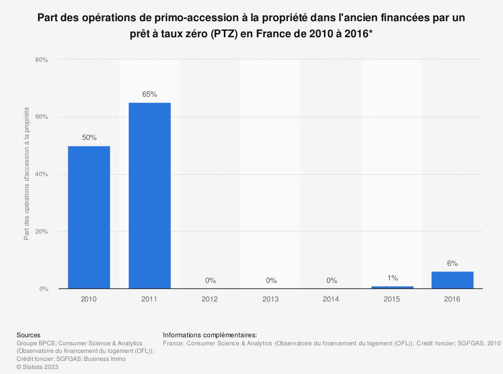 Statistique: Part des opérations de primo-accession à la propriété dans l'ancien financées par un prêt à taux zéro (PTZ) en France de 2010 à 2016* | Statista
