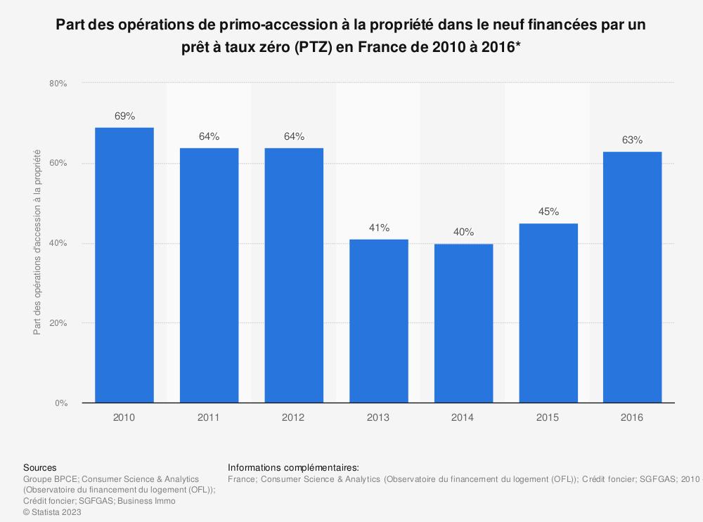 Statistique: Part des opérations de primo-accession à la propriété dans le neuf financées par un prêt à taux zéro (PTZ) en France de 2010 à 2014* | Statista