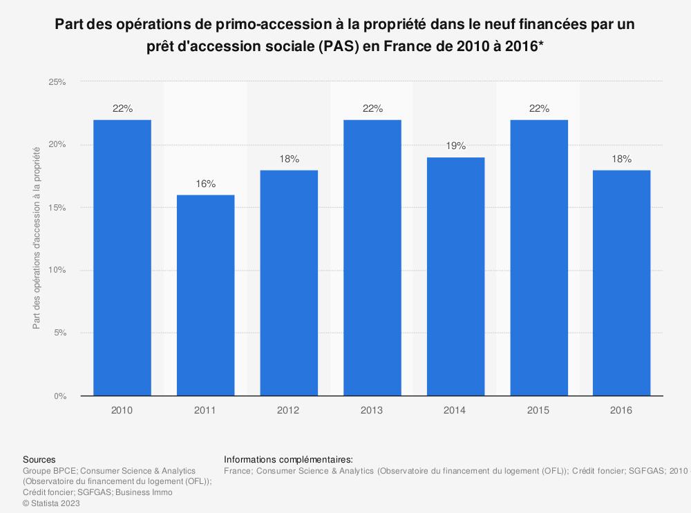 Statistique: Part des opérations de primo-accession à la propriété dans le neuf financées par un prêt d'accession sociale (PAS) en France de 2010 à 2016* | Statista