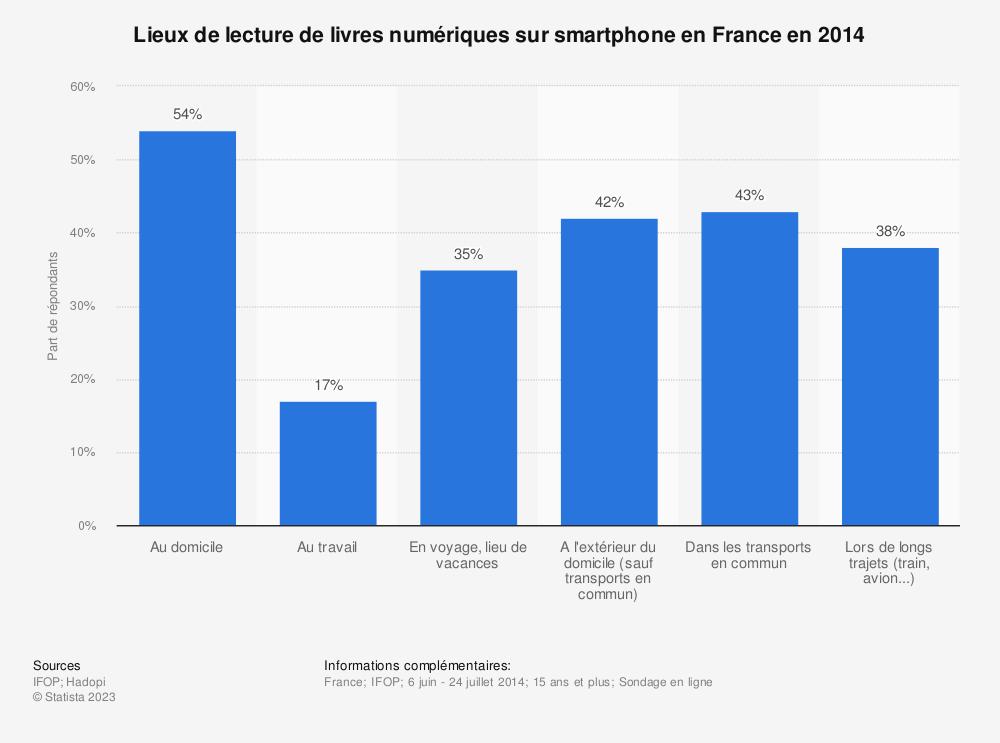 Statistique: Lieux de lecture de livres numériques sur smartphone en France en 2014 | Statista
